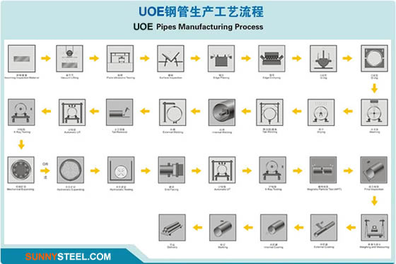 UOE pipe Manufacturing Process